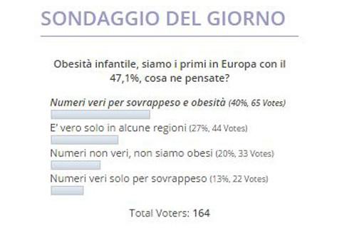 Sovrappeso e obesità infantile collocano l'Italia al primo posto in Europa