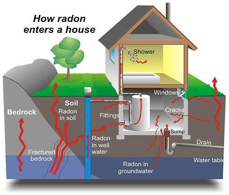 Radon tufo