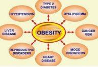 L'obesità infantile può modificare la struttura cerebrale