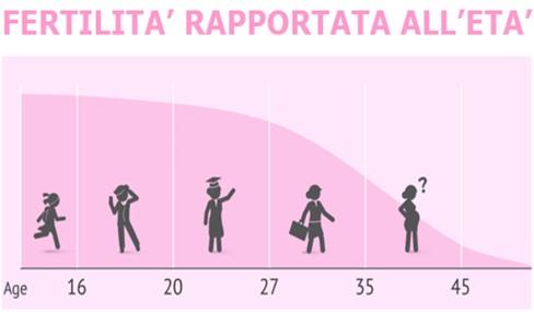 fertilità ed età